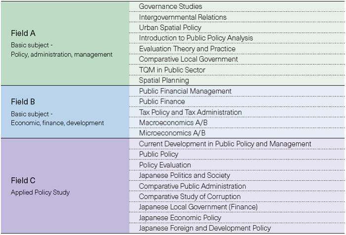why do we study public finance
