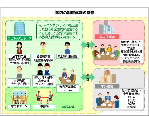 学内の組織体制の準備